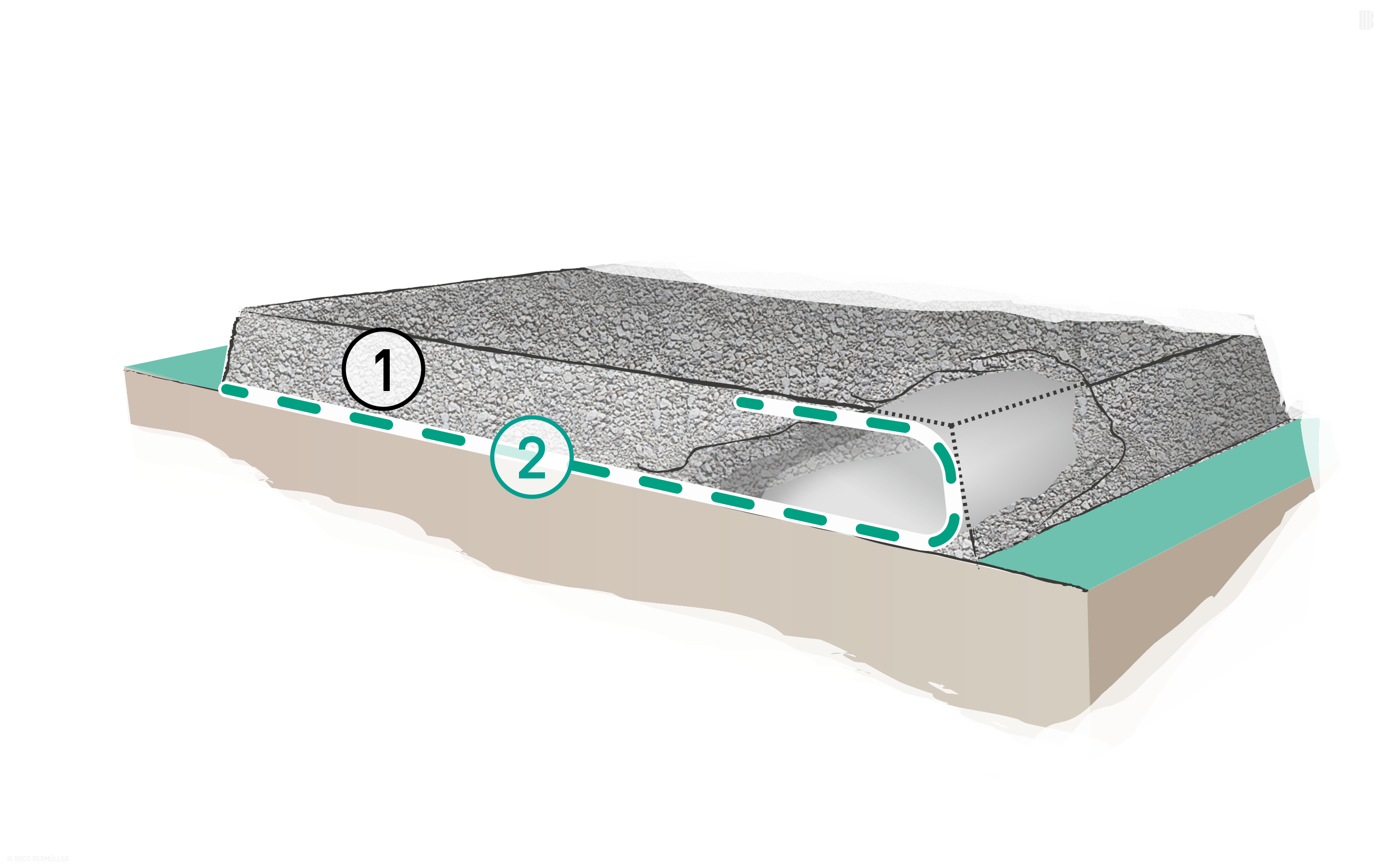 Separation layer under bound and unbound traffic routes: 1. Unbound upper construction layers | 2. BONTEC NW Non-woven Fabric