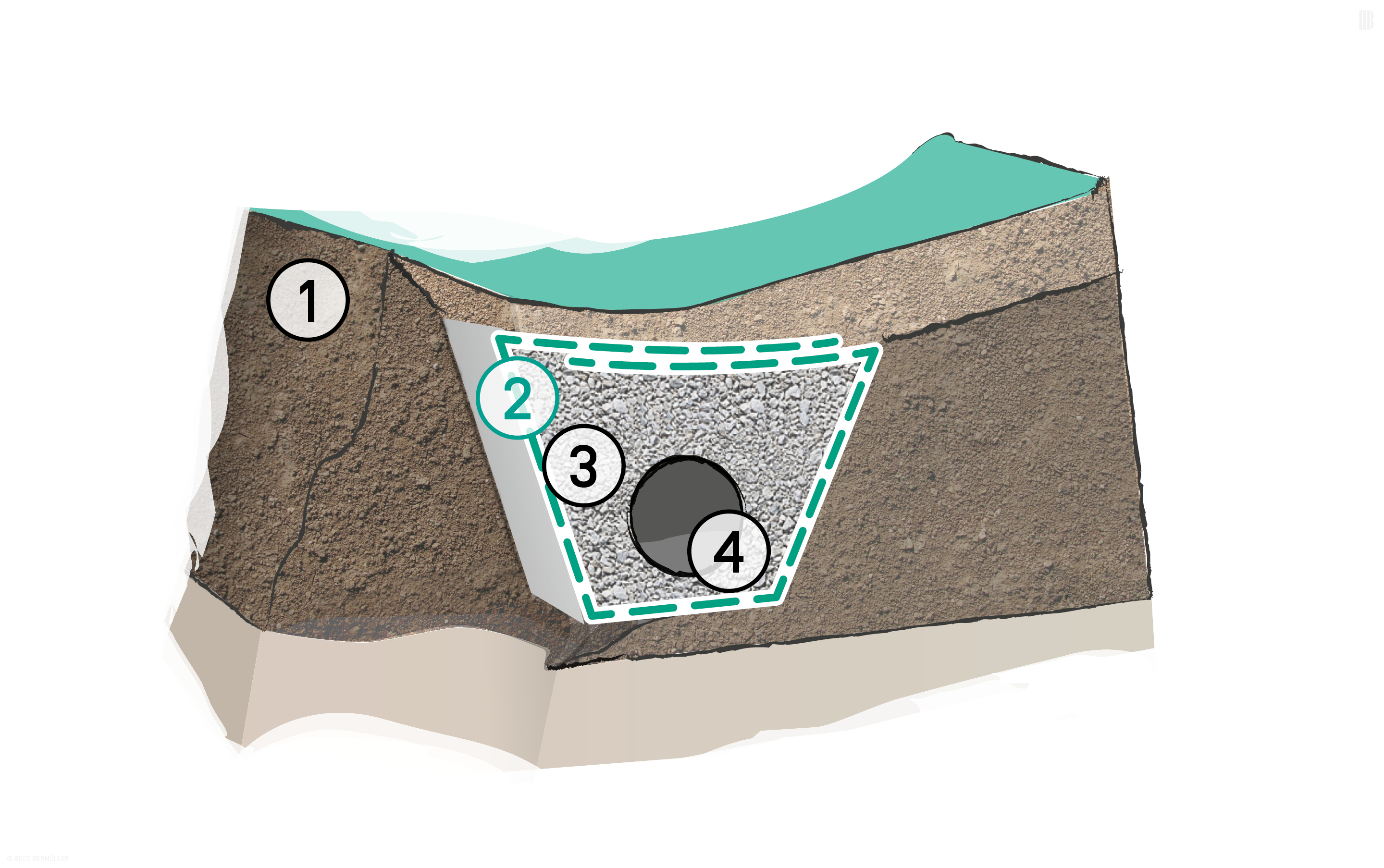 Trench backfill: 1. In-situ soil | 2. BONTEC NW Non-woven Fabric | 3. Free-draining fill material | 4. Partially perforated pipe