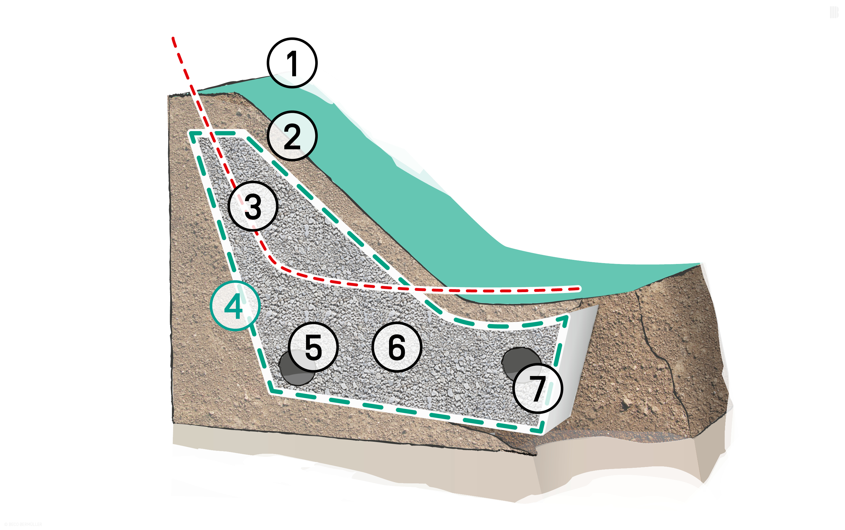 Reinstatement of a slipped embankment by installing a perforated pipe: 1. Soil and vegetation | 2. Standard inclination 1 : 1.5 | 3. Plane of previous slip | 4. BONTEC NW Non-woven Fabric | 5. Partially perforated pipe | 6. Free-draining fill material | 7. Perforated pipes or longitudinal road drainage