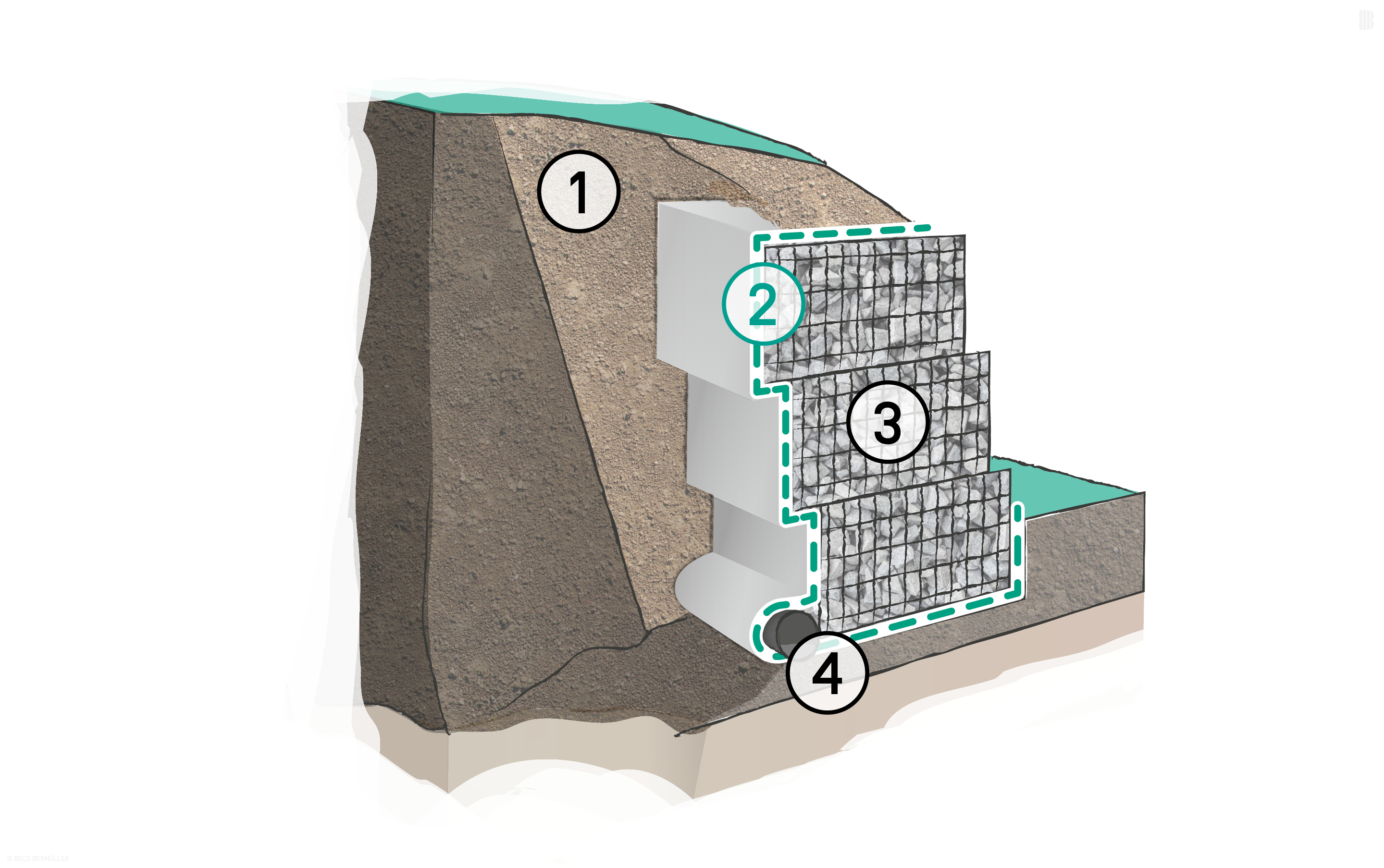 Filter layer behind gabions: 1. Backfill material | 2. BONTEC NW Non-woven Fabric | 3. Gabions | 4. Perforated pipe