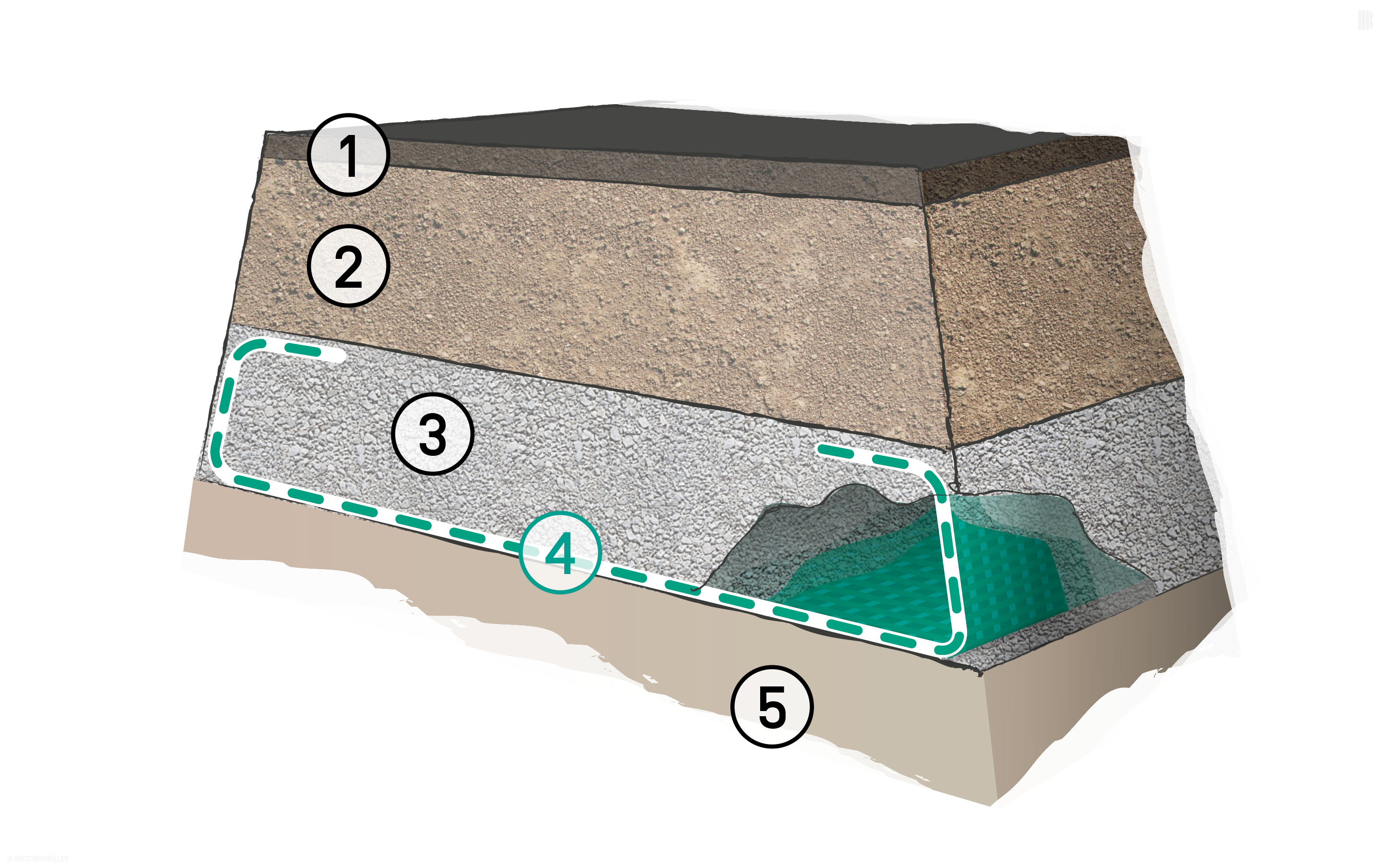 Reinforcing layer under a dam: 1. Bound surface layer | 2. Unbound surface layer | 3. Base layer | 4. BEFORCE Woven Geotextiles | 5. Subsoil with poor load-bearing capacity