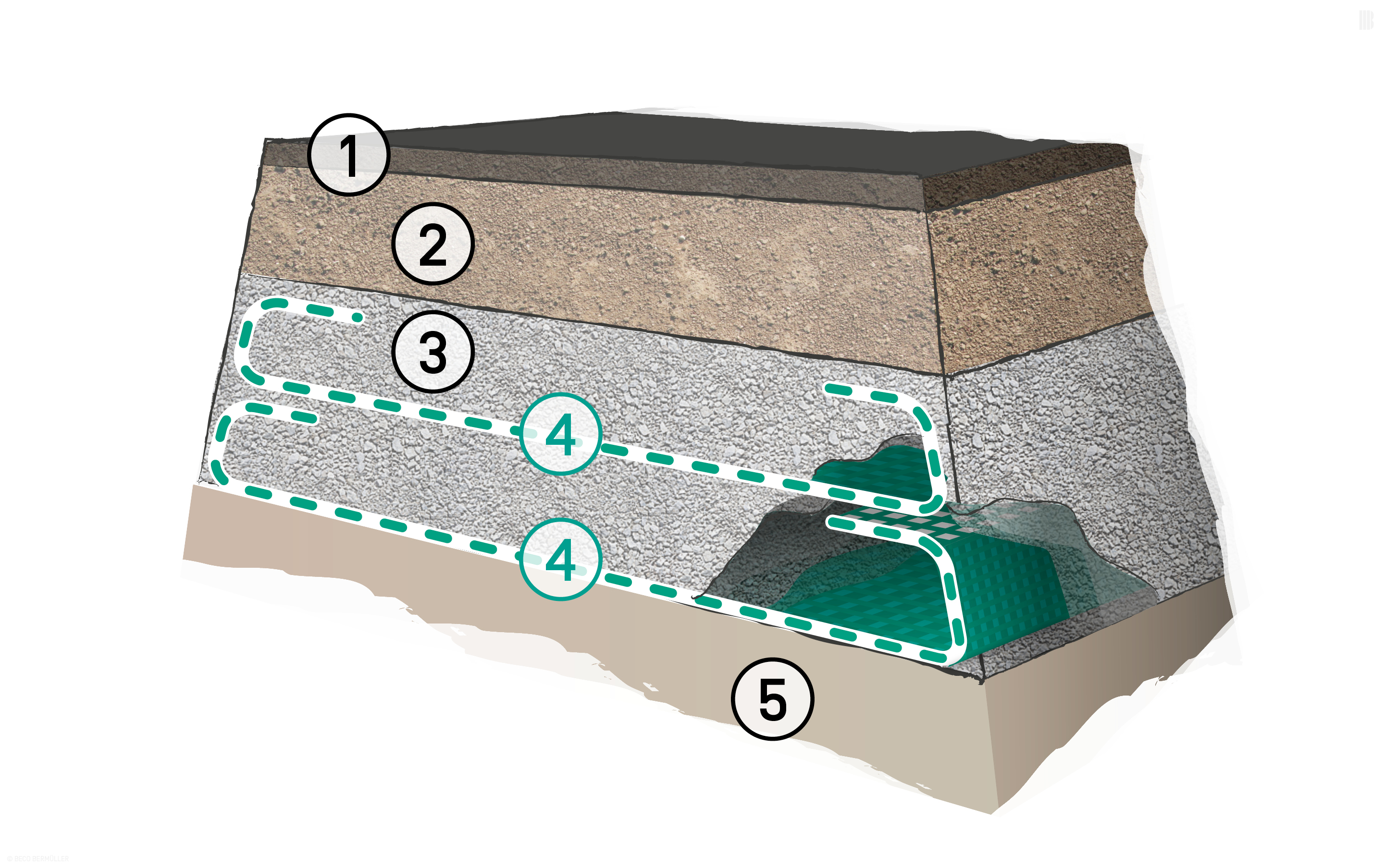Several reinforcing layers: 1. Bound surface layer | 2. Unbound surface layer | 3. Base layer | 4. BEFORCE Woven Geotextiles | 5. Subsoil with poor load-bearing capacity