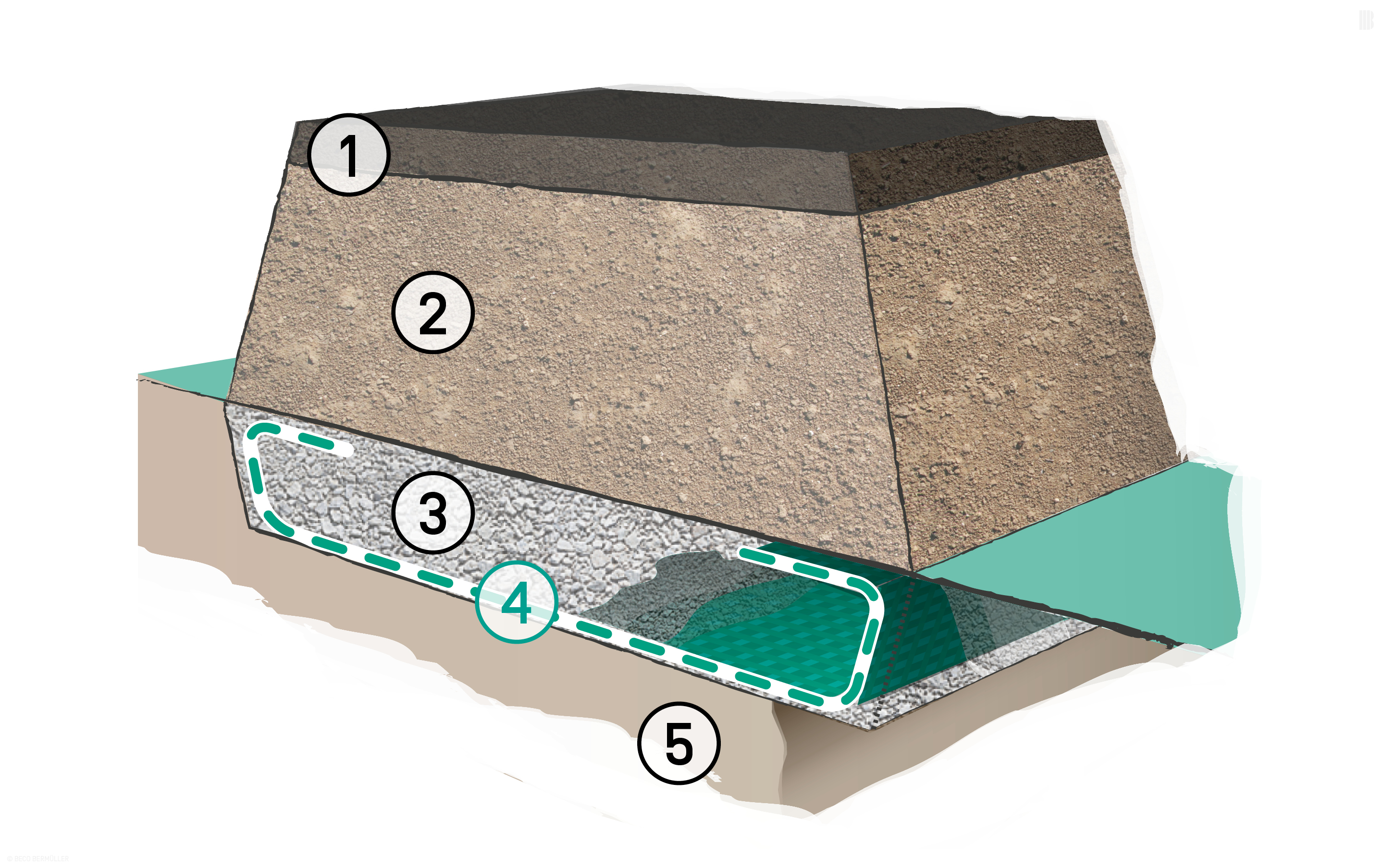 Reinforced layer as soil replacement: 1. Bound surface layer | 2. Unbound surface layer | 3. Partial soil replacement | 4. BEFORCE Woven Geotextiles | 5. Subsoil with poor load-bearing capacity