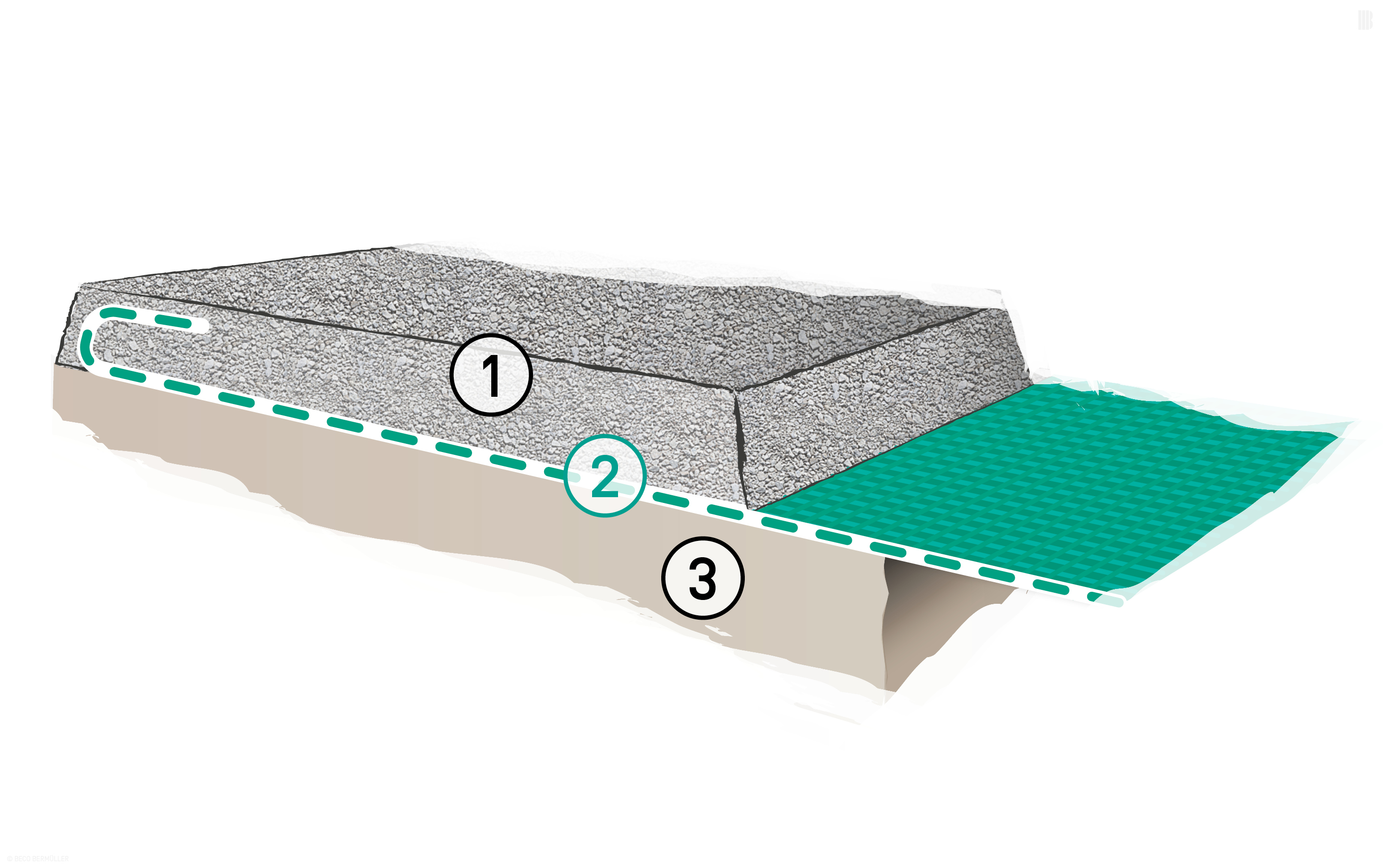 Reinforcing layer under roads with unbound surfaces (construction site access roads, service roads and access routes for site development): 1. Unbound surface layer | 2. BEFORCE Woven Geotextiles | 3. Subsoil with poor load-bearing capacity