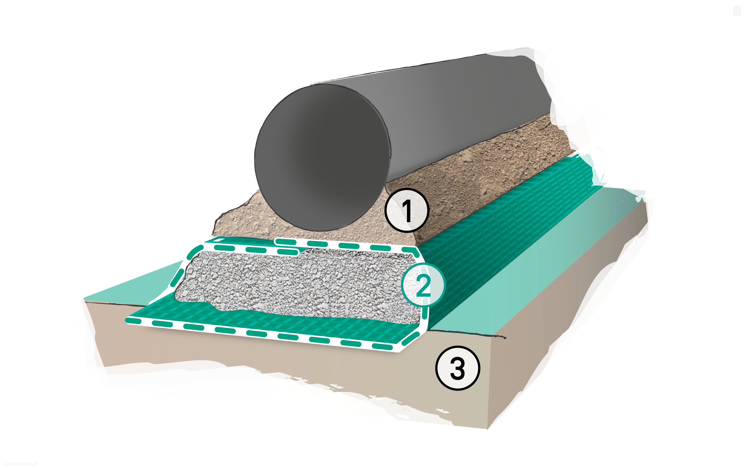 Reinforced foundation bed as a bearing layer for pipelines: 1. Pipe bedding | 2. BEFORCE Woven Geotextiles | 3. Subsoil with poor load-bearing capacity