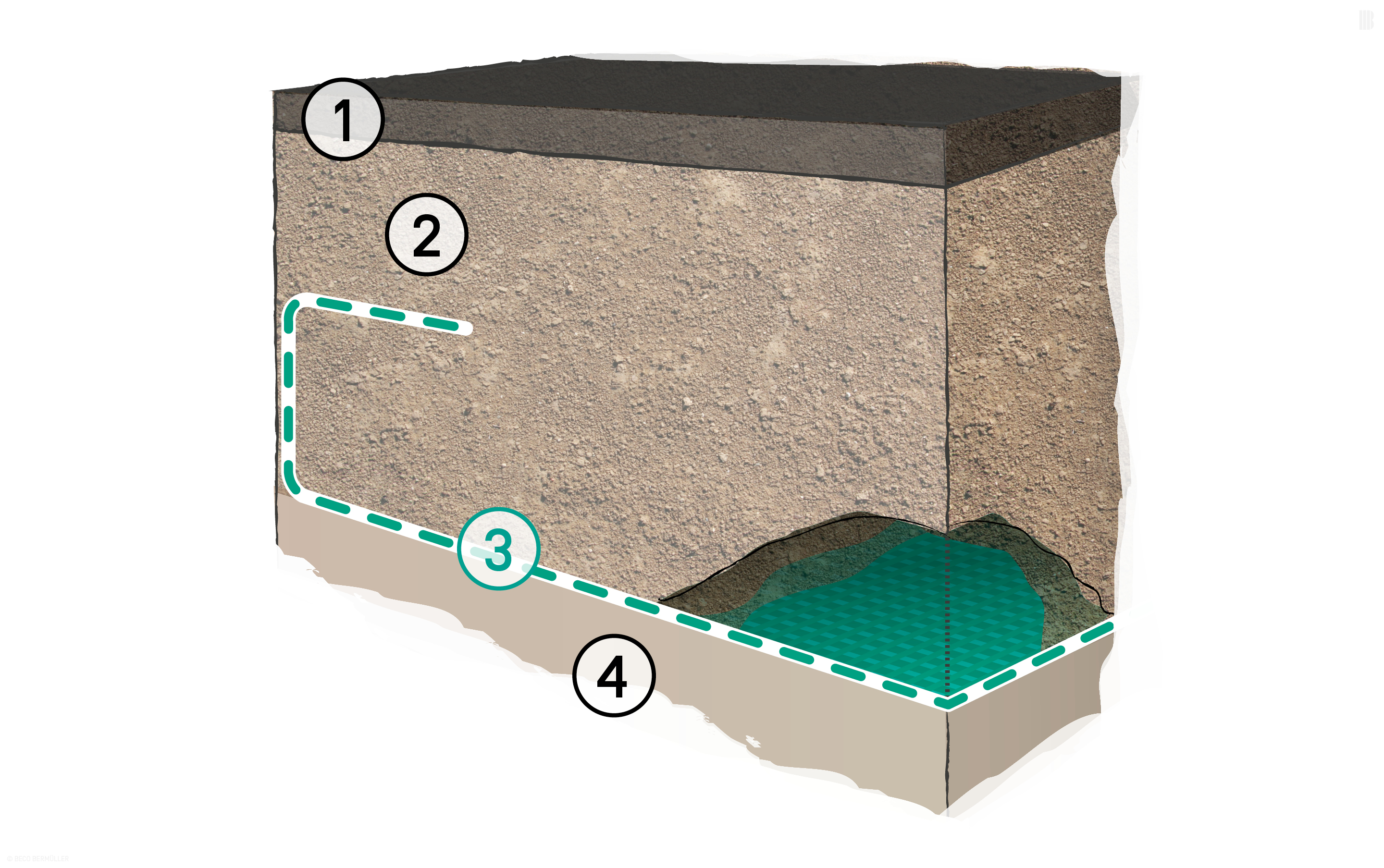 Improved foundation layer without partial soil replacement: 1. Bound upper construction layers | 2. Unbound upper construction layers | 3. BEFORCE Woven Geotextiles | 4. Subsoil with poor load-bearing capacity