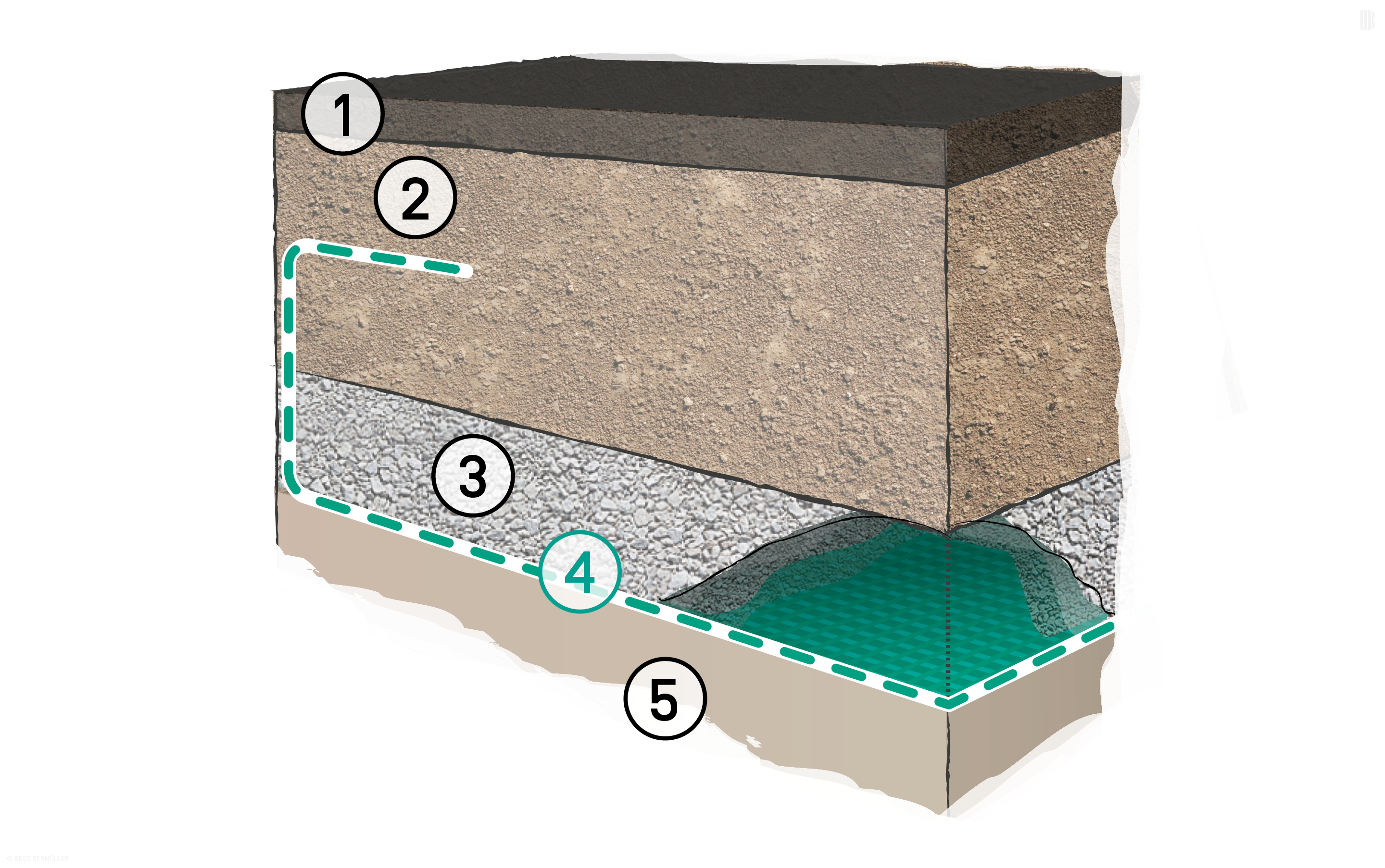 Improved base layer with partial soil replacement: 1. Bound upper construction layers | 2. Unbound upper construction layers | 3. Partial soil replacement | 4. BEFORCE Woven Geotextiles | 5. Subsoil with poor load-bearing capacity