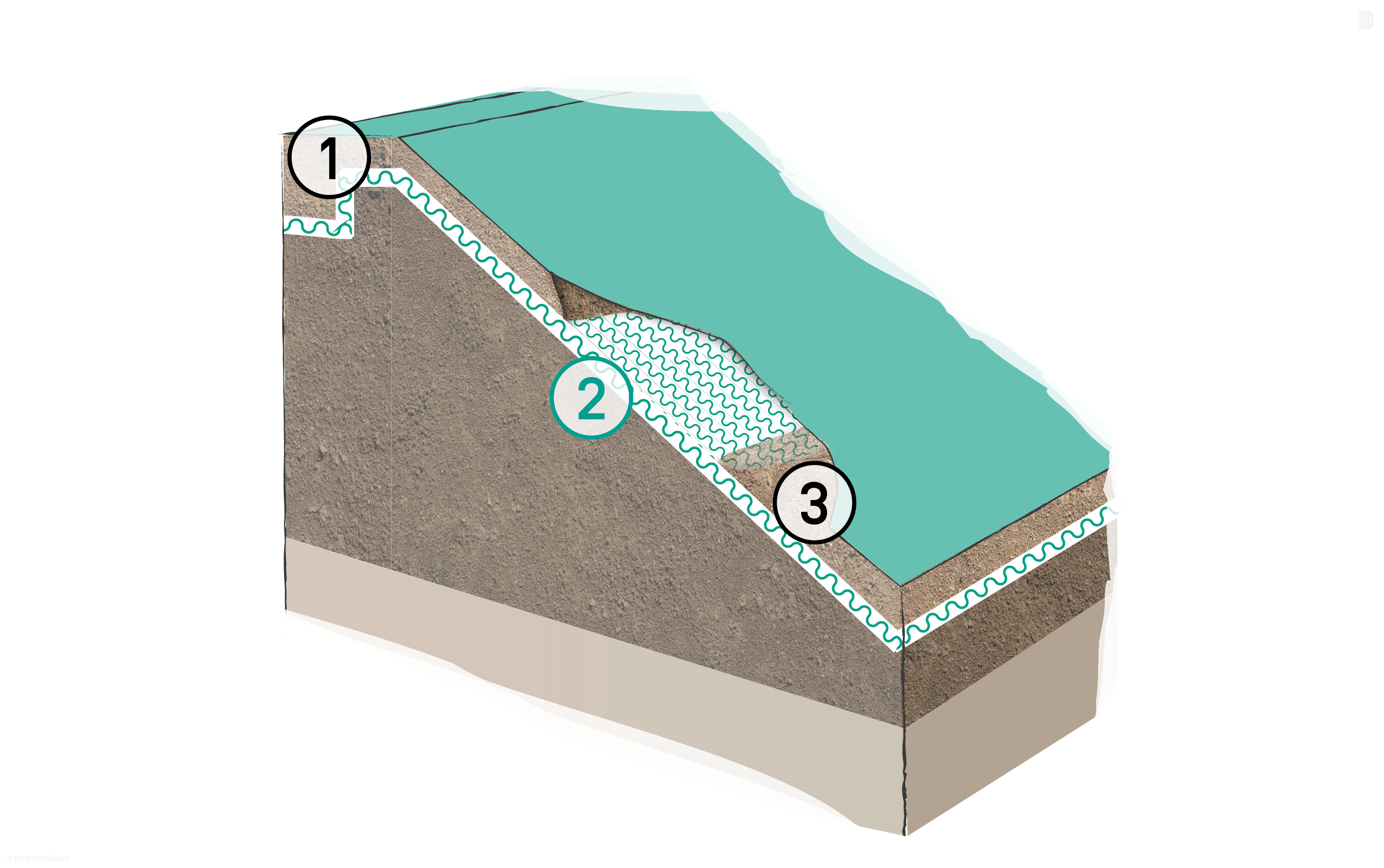 Erosion control mat laid on a slip plane parallel to the slope: 1. Embedding trench | 2. BEMAT Erosion Control Mat | 3. Fill material