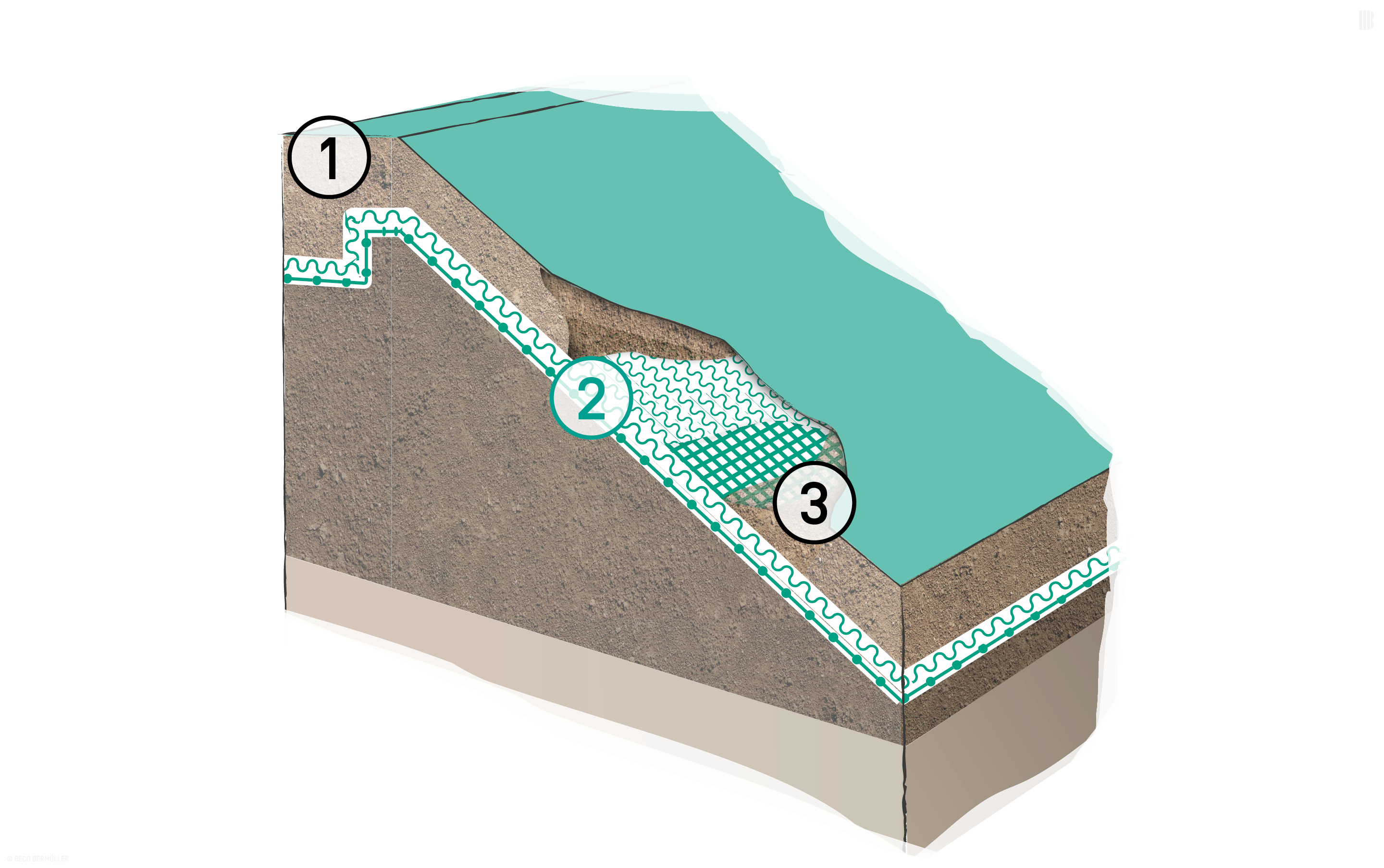 Reinforced erosion control mats laid on a slip plane parallel to the slope: 1. Embedding trench | 2. BEMAT RF Erosion Control Mat with integrated geogrid | 3. Fill material